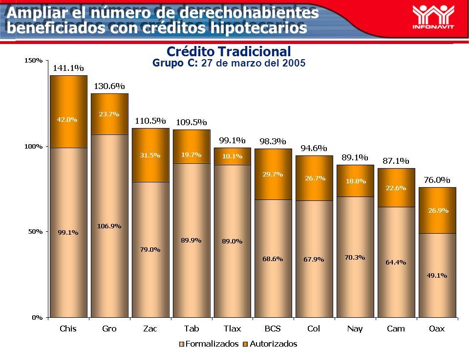 Ampliar el número de derechohabientes beneficiados con créditos hipotecarios Crédito Tradicional Grupo C: 27 de marzo del 2005