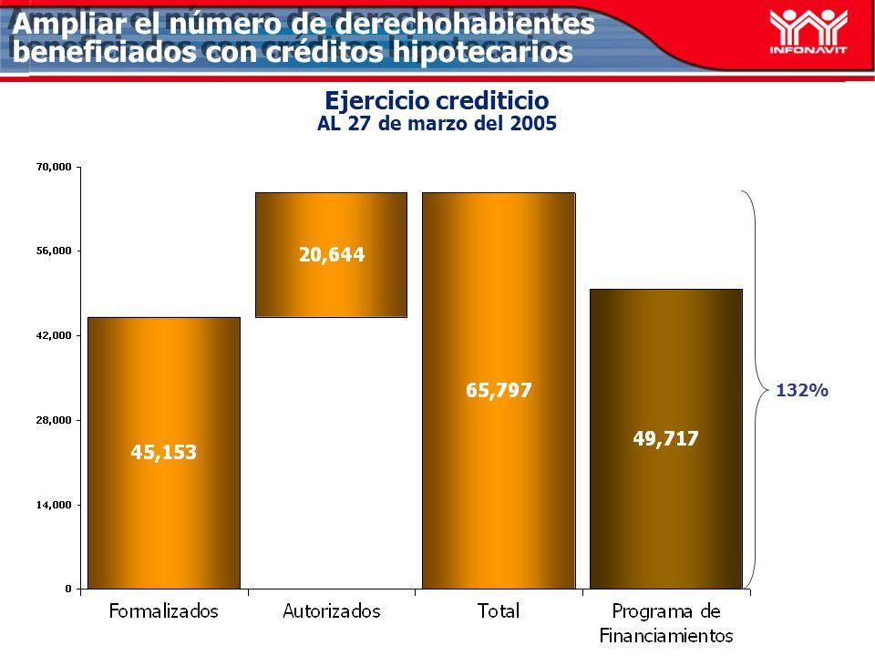 Ejercicio crediticio AL 27 de marzo del 2005 Ampliar el número de derechohabientes beneficiados con créditos hipotecarios 132%