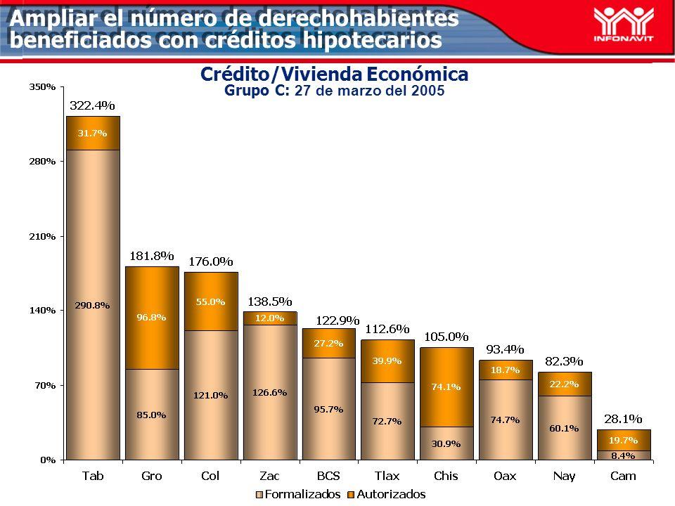 Crédito/Vivienda Económica Grupo C: 27 de marzo del 2005 Ampliar el número de derechohabientes beneficiados con créditos hipotecarios