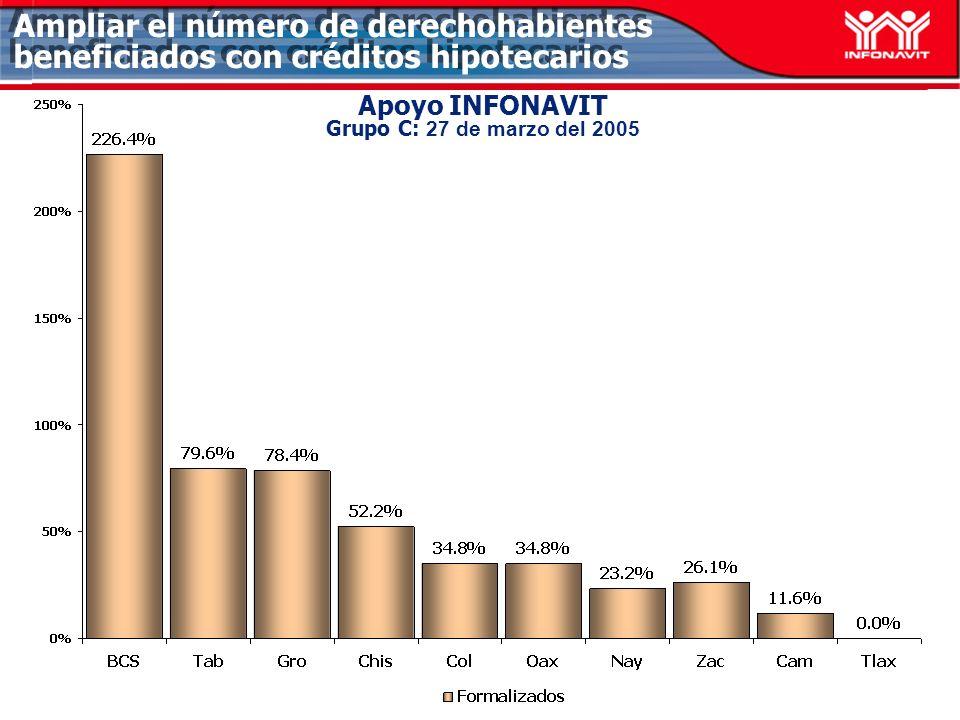 Apoyo INFONAVIT Grupo C: 27 de marzo del 2005 Ampliar el número de derechohabientes beneficiados con créditos hipotecarios