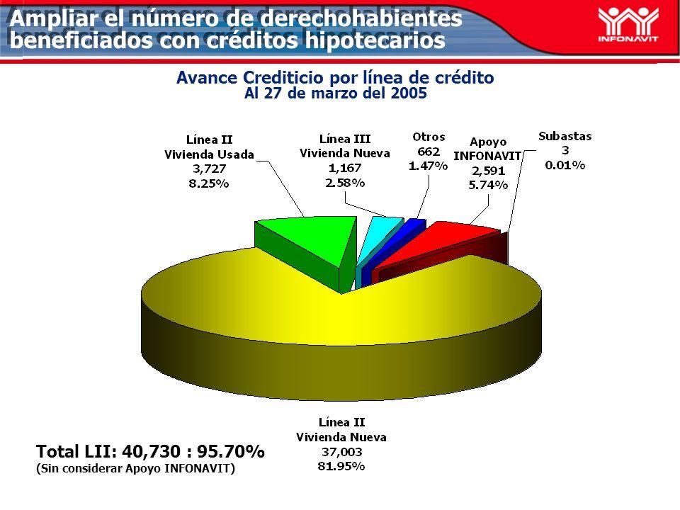 Avance Crediticio por línea de crédito Al 27 de marzo del 2005 Total LII: 40,730 : 95.70% (Sin considerar Apoyo INFONAVIT) Ampliar el número de derechohabientes beneficiados con créditos hipotecarios