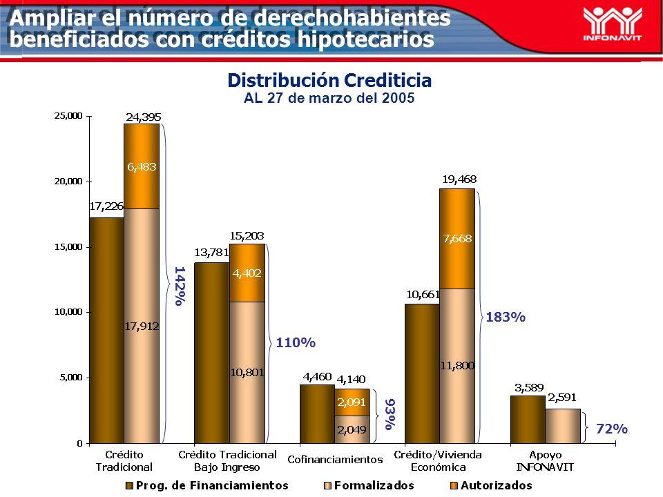 Distribución Crediticia AL 27 de marzo del 2005 72% 110% 142% Ampliar el número de derechohabientes beneficiados con créditos hipotecarios 183% 93%