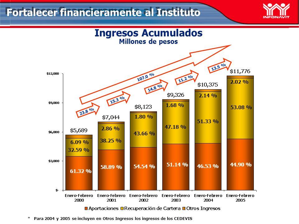 Ingresos Acumulados Millones de pesos Fortalecer financieramente al Instituto 15.3 % 14.8 % 107.0 % 38.25 % 58.89 % 2.86 % 43.66 % 54.54 % 1.68 % 53.0