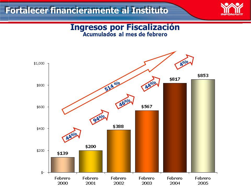 Ingresos por Fiscalización Acumulados al mes de febrero Fortalecer financieramente al Instituto 514 % 4% 46% 44% 94% 44%