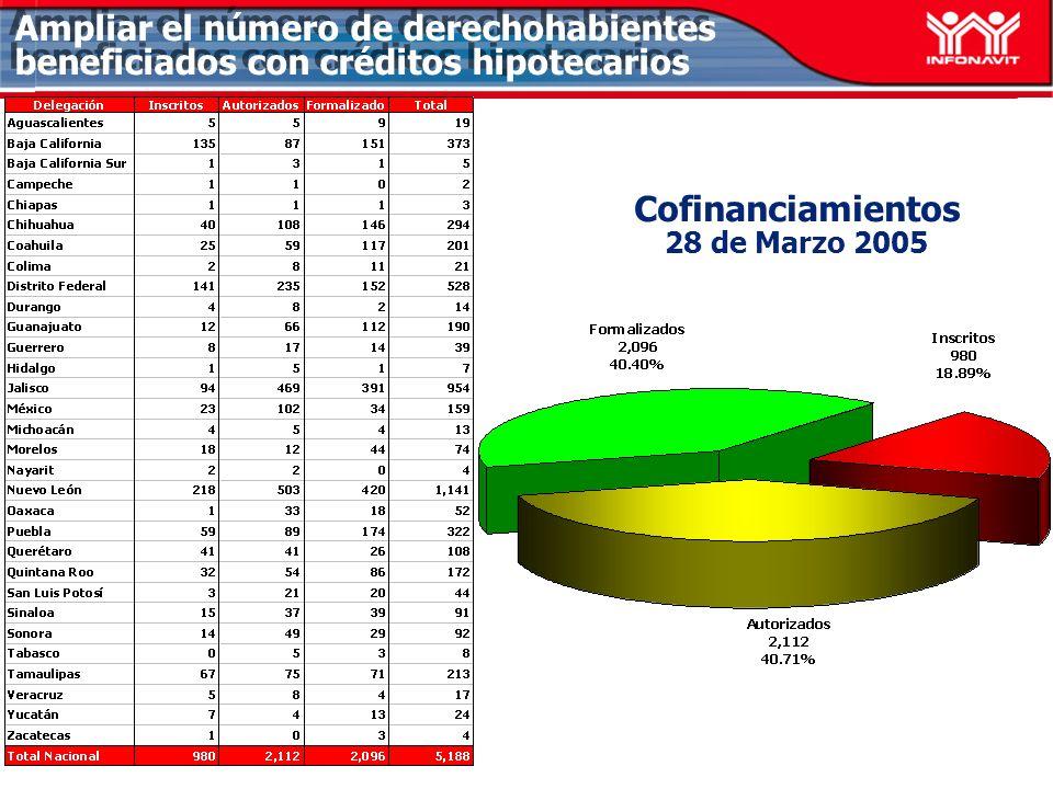 Distribución Crediticia AL 27 de marzo del 2005 141% 117% 97% Ampliar el número de derechohabientes beneficiados con créditos hipotecarios