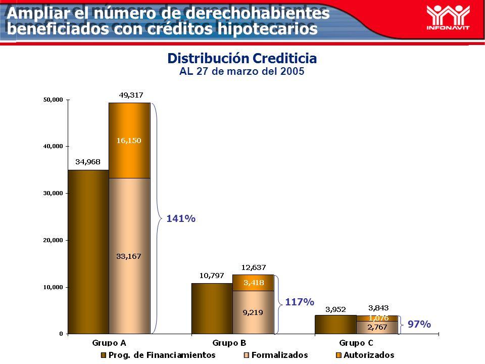 Crédito/Vivienda Económica Grupo B: 27 de marzo del 2005 Ampliar el número de derechohabientes beneficiados con créditos hipotecarios