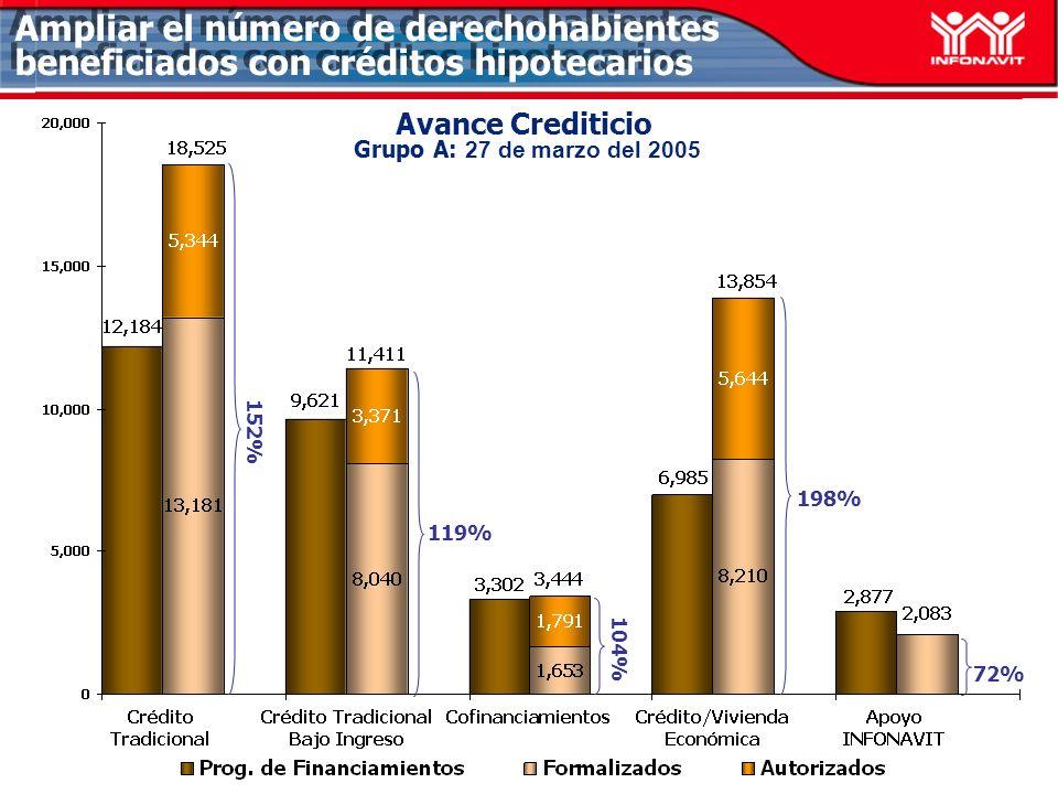 Avance Crediticio Grupo A: 27 de marzo del 2005 119% 198% 72% Ampliar el número de derechohabientes beneficiados con créditos hipotecarios 152% 104%