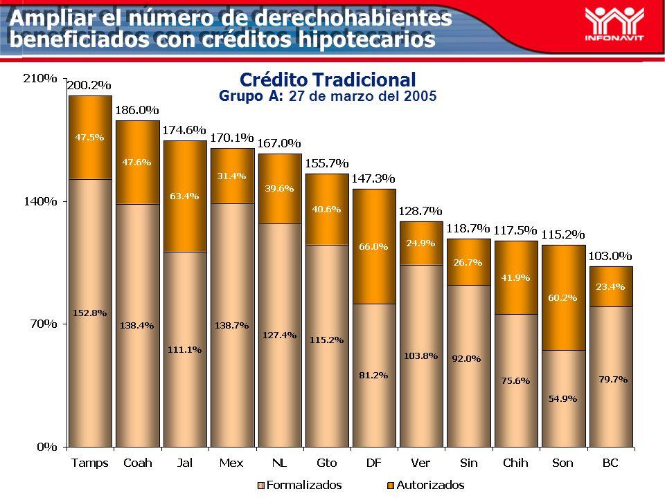 Ampliar el número de derechohabientes beneficiados con créditos hipotecarios Crédito Tradicional Bajo Ingreso Grupo A: 27 de marzo del 2005