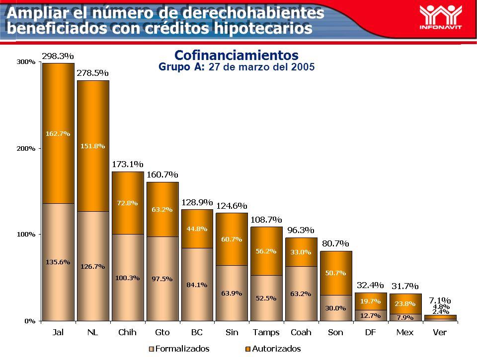 Cofinanciamientos Grupo A: 27 de marzo del 2005 Ampliar el número de derechohabientes beneficiados con créditos hipotecarios