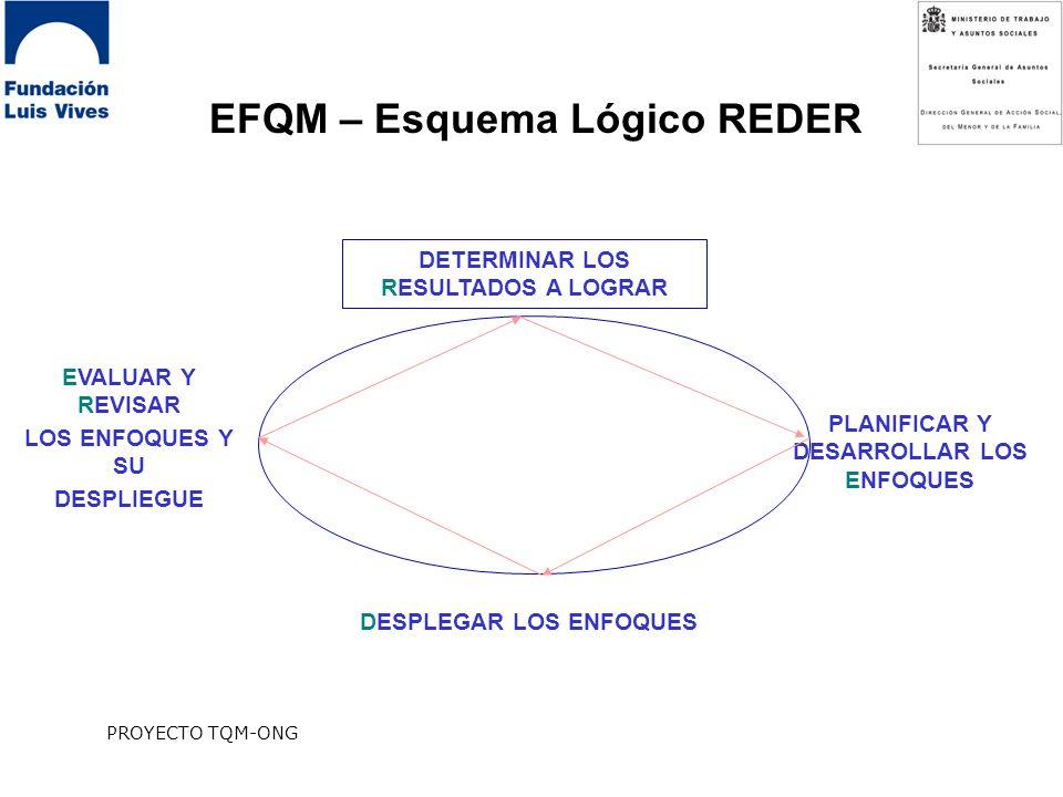 PROYECTO TQM-ONG EFQM – Esquema Lógico REDER DETERMINAR LOS RESULTADOS A LOGRAR DESPLEGAR LOS ENFOQUES PLANIFICAR Y DESARROLLAR LOS ENFOQUES EVALUAR Y REVISAR LOS ENFOQUES Y SU DESPLIEGUE