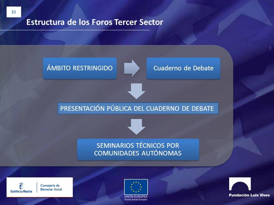 32 Estructura de los Foros Tercer Sector ÁMBITO RESTRINGIDOCuaderno de Debate PRESENTACIÓN PÚBLICA DEL CUADERNO DE DEBATE SEMINARIOS TÉCNICOS POR COMU