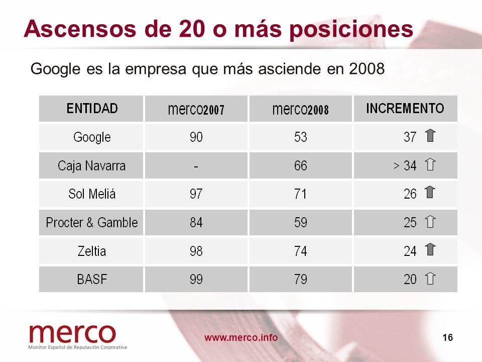 www.merco.info16 Ascensos de 20 o más posiciones Google es la empresa que más asciende en 2008