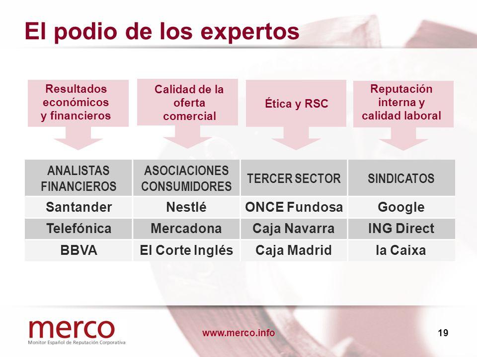 www.merco.info19 El podio de los expertos ANALISTAS FINANCIEROS ASOCIACIONES CONSUMIDORES TERCER SECTORSINDICATOS SantanderNestléONCE FundosaGoogle Te