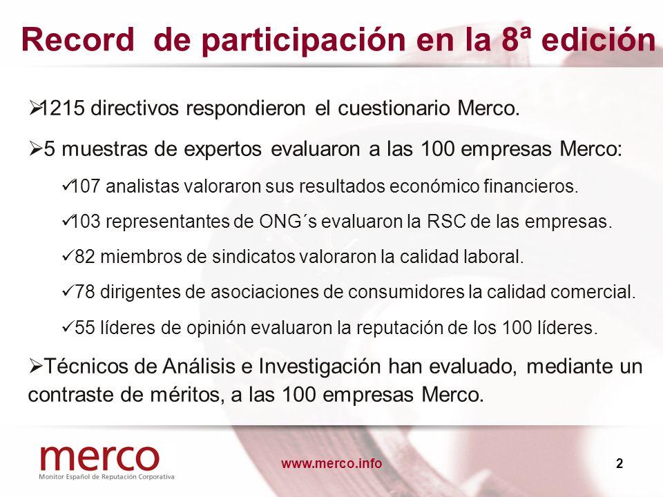 www.merco.info2 Record de participación en la 8ª edición 1215 directivos respondieron el cuestionario Merco. 5 muestras de expertos evaluaron a las 10