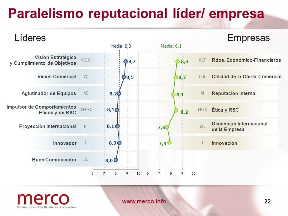www.merco.info22 Paralelismo reputacional líder/ empresa Líderes Empresas Rdos. Económico-Financieros REF Visión Estratégica y Cumplimiento de Objetiv