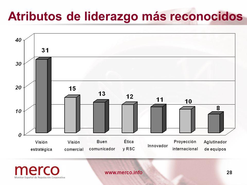 www.merco.info28 Atributos de liderazgo más reconocidos Buen comunicador Aglutinador de equipos Innovador Proyección internacional Visión comercial Vi