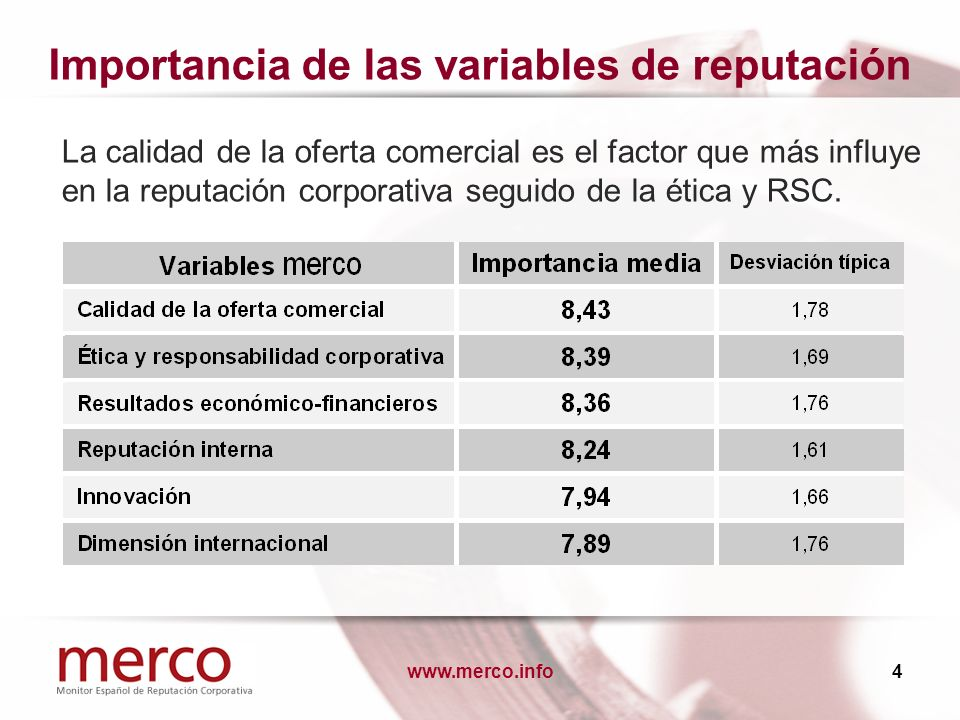 www.merco.info4 Importancia de las variables de reputación La calidad de la oferta comercial es el factor que más influye en la reputación corporativa