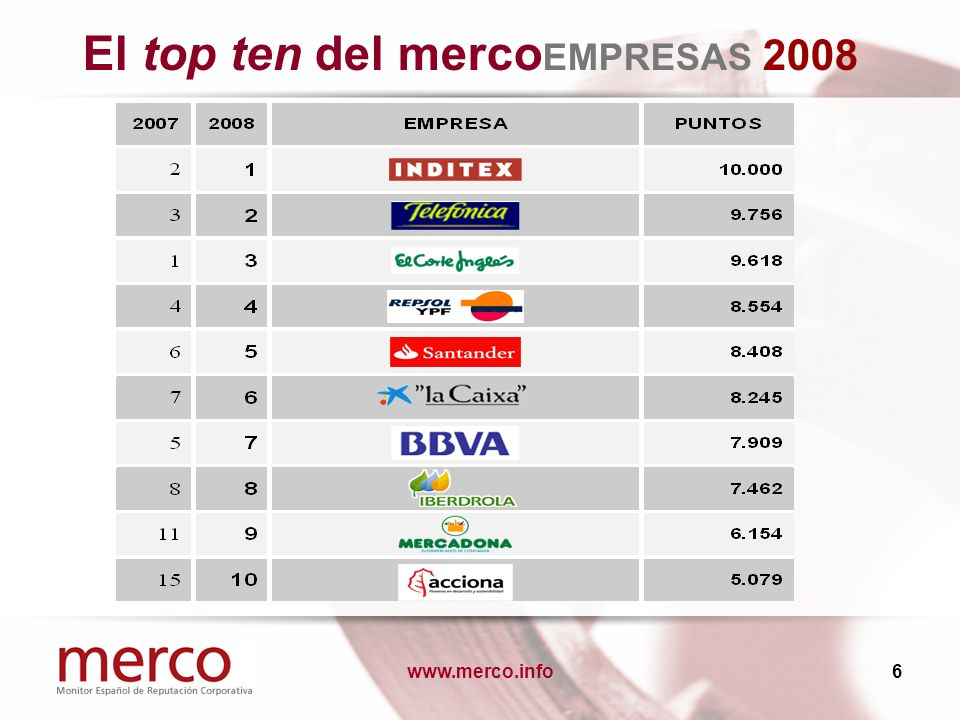 www.merco.info17 Nuevas compañías en merco EMPRESAS Diez nuevas empresas aparecen en el top 100 de 2008.