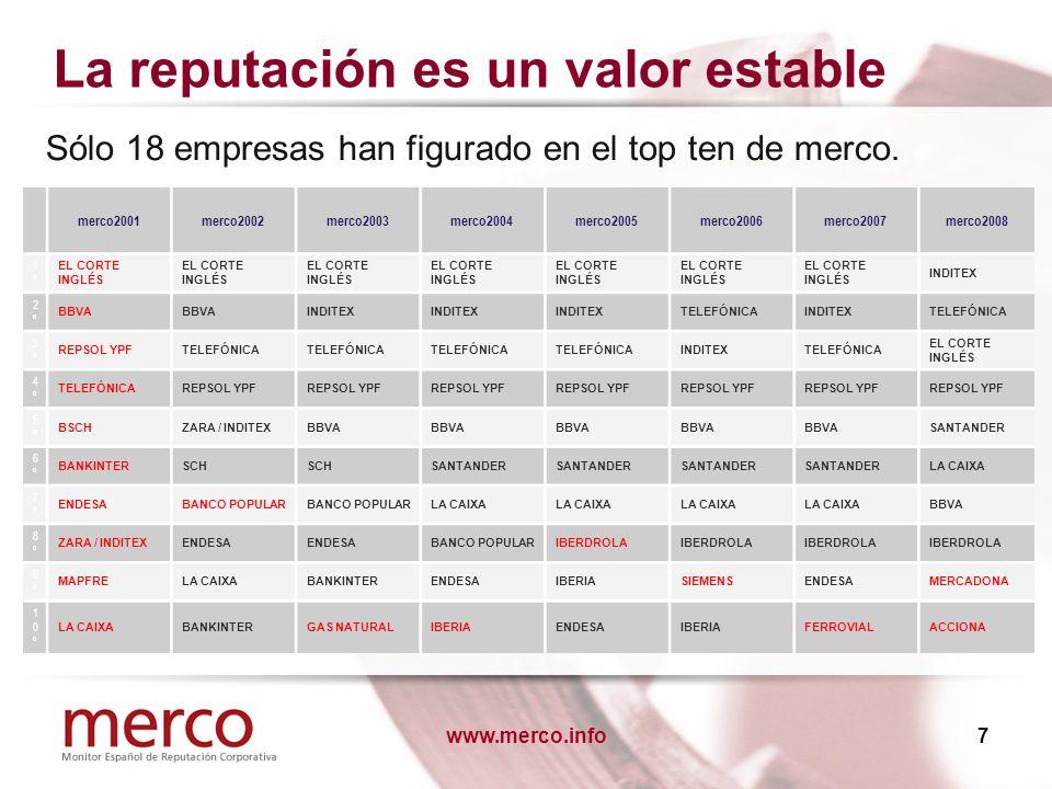 www.merco.info28 Atributos de liderazgo más reconocidos Buen comunicador Aglutinador de equipos Innovador Proyección internacional Visión comercial Visión estratégica Ética y RSC