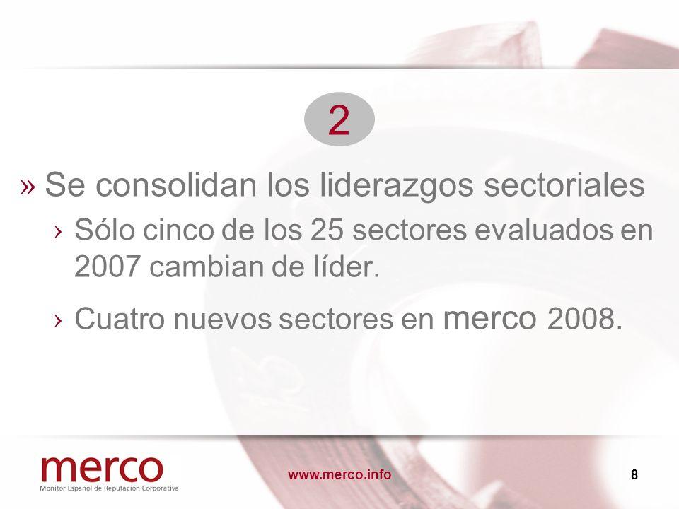 www.merco.info8 » Se consolidan los liderazgos sectoriales Sólo cinco de los 25 sectores evaluados en 2007 cambian de líder. Cuatro nuevos sectores en