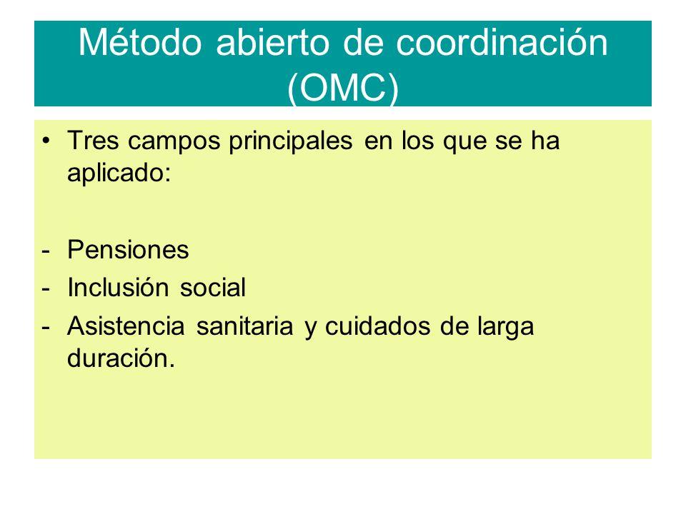 Método abierto de coordinación (OMC) Tres campos principales en los que se ha aplicado: -Pensiones -Inclusión social -Asistencia sanitaria y cuidados de larga duración.