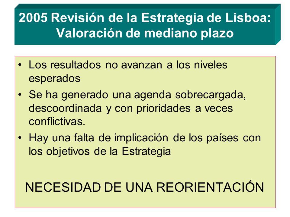 2005 Revisión de la Estrategia de Lisboa: Valoración de mediano plazo Los resultados no avanzan a los niveles esperados Se ha generado una agenda sobrecargada, descoordinada y con prioridades a veces conflictivas.