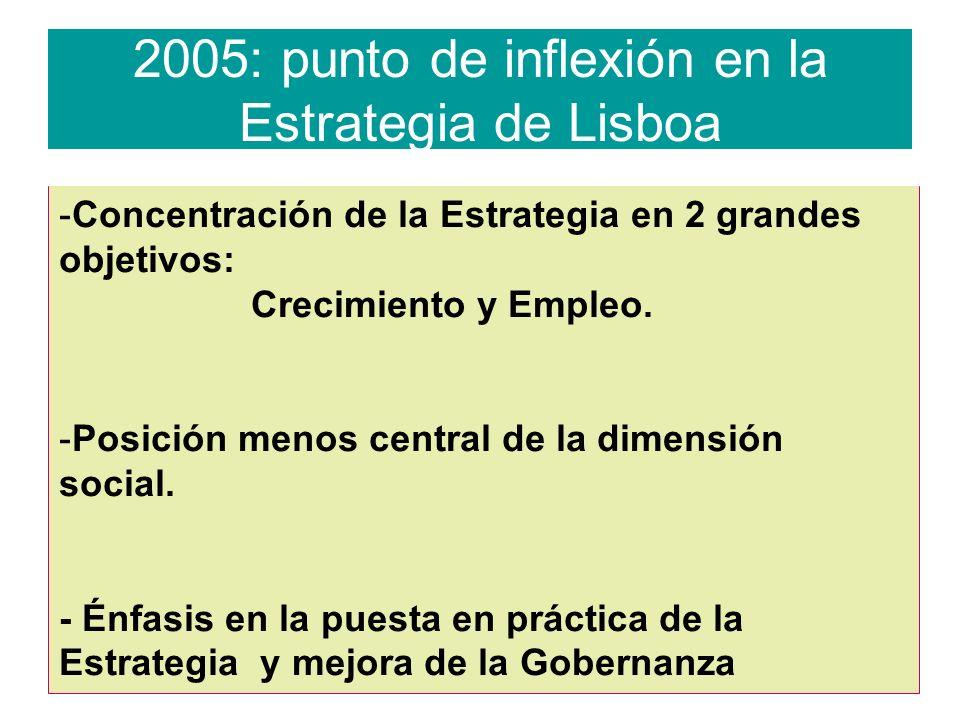2005: punto de inflexión en la Estrategia de Lisboa -Concentración de la Estrategia en 2 grandes objetivos: Crecimiento y Empleo.