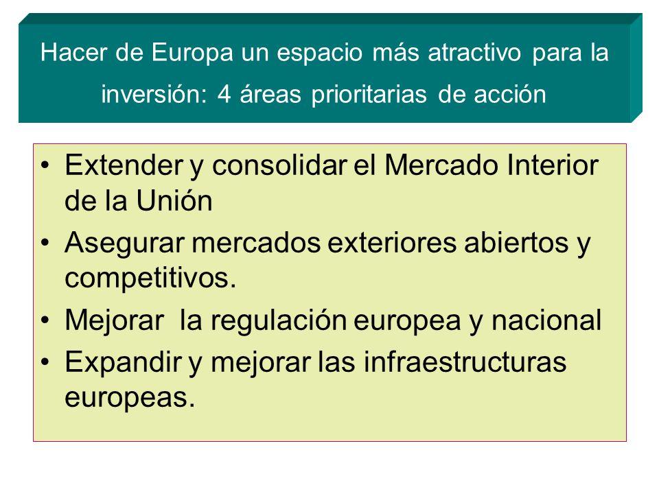 Hacer de Europa un espacio más atractivo para la inversión: 4 áreas prioritarias de acción Extender y consolidar el Mercado Interior de la Unión Asegurar mercados exteriores abiertos y competitivos.