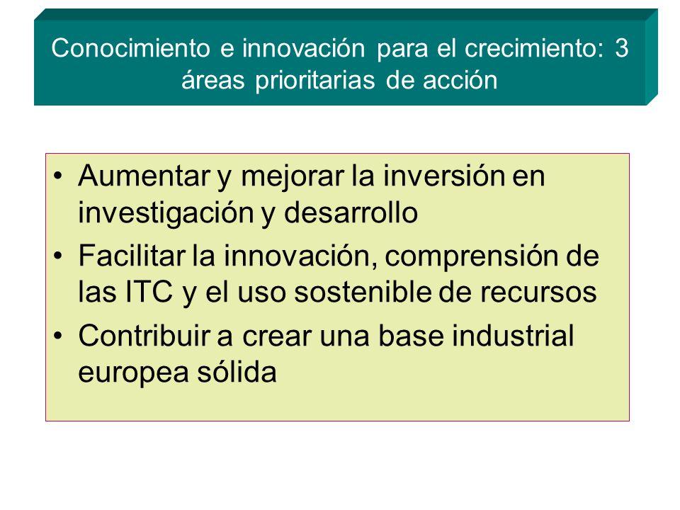 Conocimiento e innovación para el crecimiento: 3 áreas prioritarias de acción Aumentar y mejorar la inversión en investigación y desarrollo Facilitar la innovación, comprensión de las ITC y el uso sostenible de recursos Contribuir a crear una base industrial europea sólida