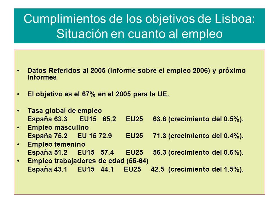 Cumplimientos de los objetivos de Lisboa: Situación en cuanto al empleo Datos Referidos al 2005 (Informe sobre el empleo 2006) y próximo Informes El objetivo es el 67% en el 2005 para la UE.