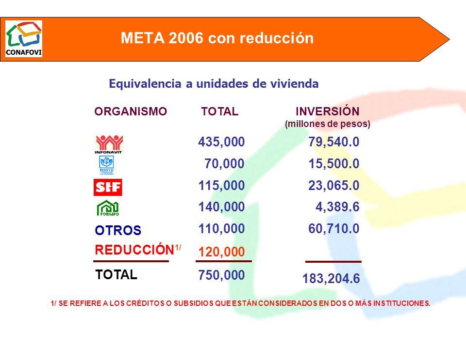 2007 - 2010 ESCENARIO CREDITICIO 2007 500,000 75,000 115,000 140,000 830,000 2008 535,000 80,000 120,000 140,000 875,000 2009 555,000 85,000 115,000 140,000 895,000 2010 575,000 90,000 110,000 140,000 915,000