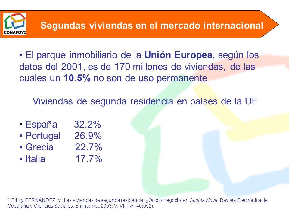 En México, observamos una tasa de vivienda turística de menos del 3%.