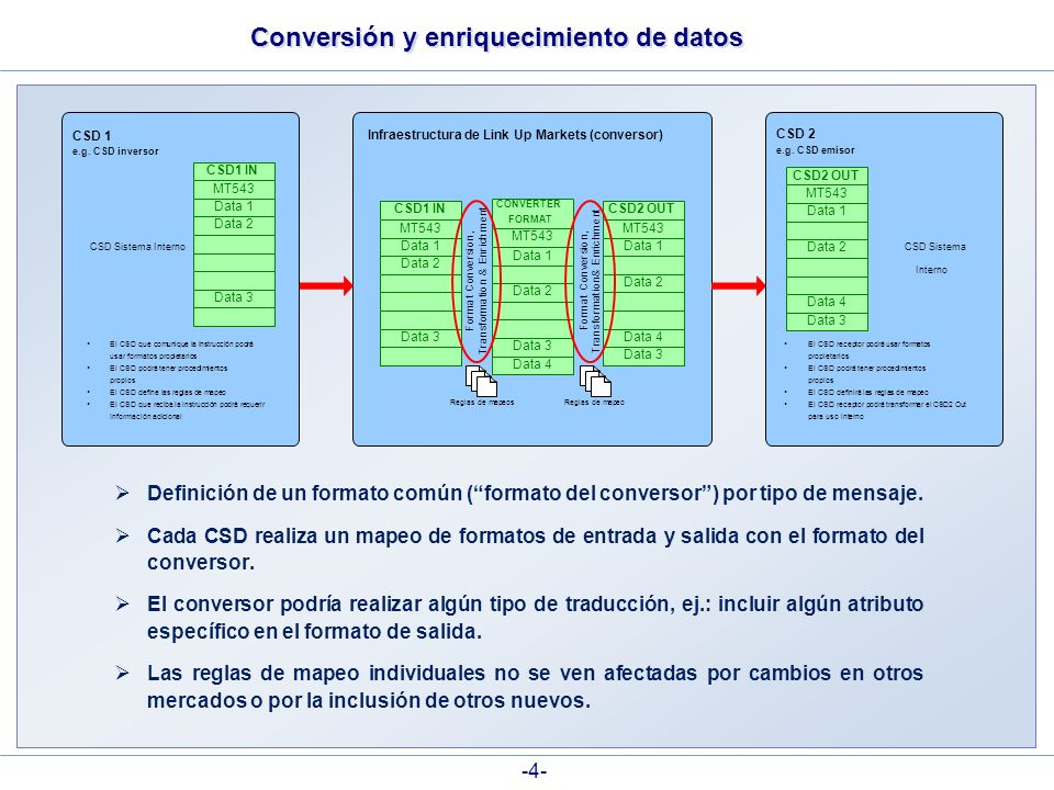 -4- Conversión y enriquecimiento de datos Definición de un formato común (formato del conversor) por tipo de mensaje.