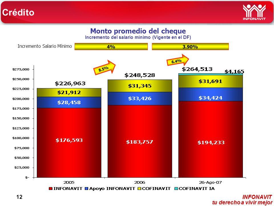 INFONAVIT tu derecho a vivir mejor tu derecho a vivir mejor 12 Monto promedio del cheque Incremento del salario mínimo (Vigente en el DF) Incremento Salario Mínimo 8.5% 6.4% Crédito 4% 3.90%