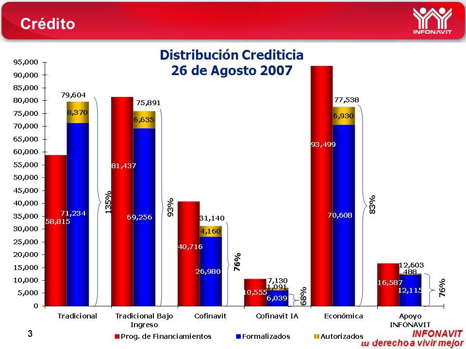 INFONAVIT tu derecho a vivir mejor tu derecho a vivir mejor 3 Distribución Crediticia 26 de Agosto 2007 76% 135% 83% 76% 93% Crédito 68%