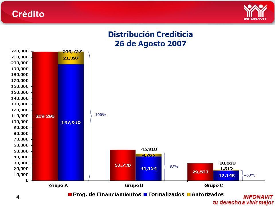 INFONAVIT tu derecho a vivir mejor tu derecho a vivir mejor 4 Distribución Crediticia 26 de Agosto 2007 100% 87% 63% Crédito
