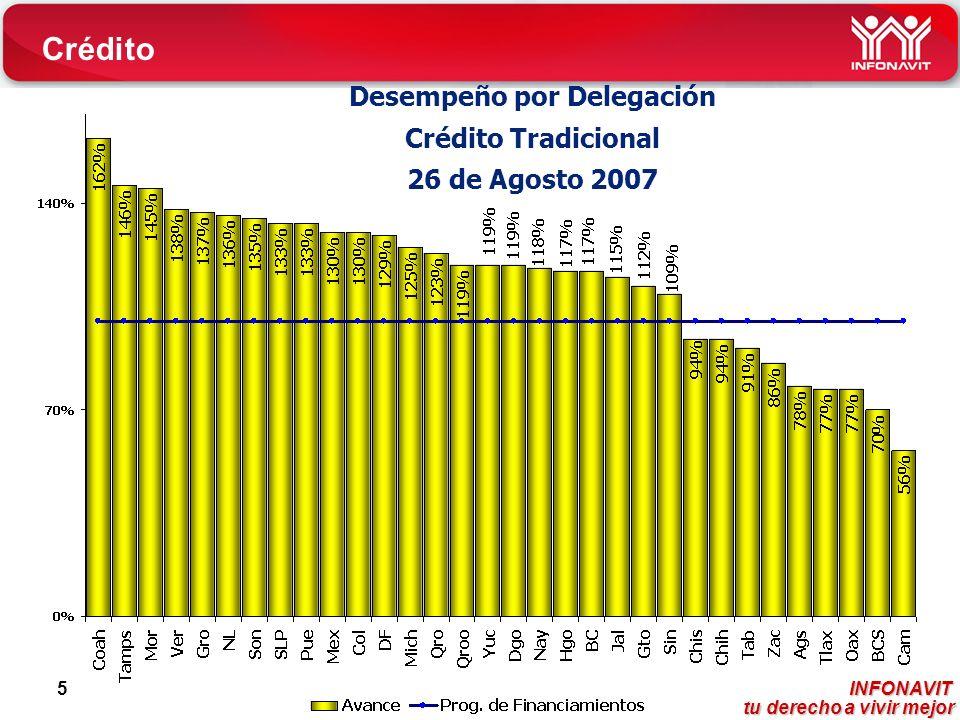 INFONAVIT tu derecho a vivir mejor tu derecho a vivir mejor 5 Desempeño por Delegación Crédito Tradicional 26 de Agosto 2007 Crédito