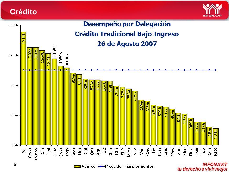 INFONAVIT tu derecho a vivir mejor tu derecho a vivir mejor 6 Desempeño por Delegación Crédito Tradicional Bajo Ingreso 26 de Agosto 2007 Crédito