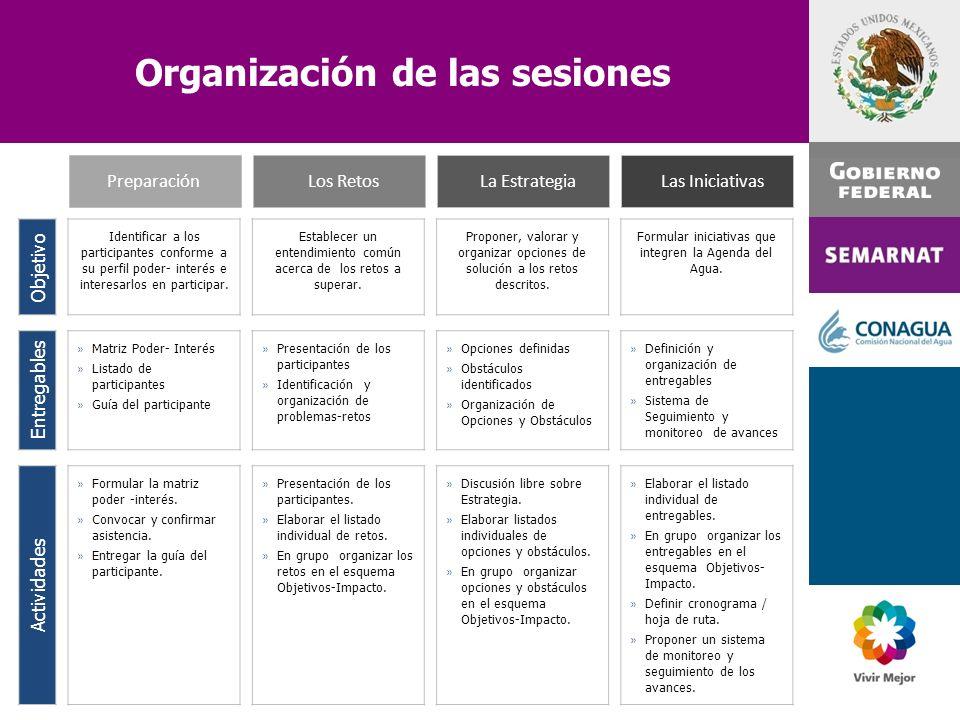 Organización de las sesiones Objetivo Identificar a los participantes conforme a su perfil poder- interés e interesarlos en participar. Establecer un
