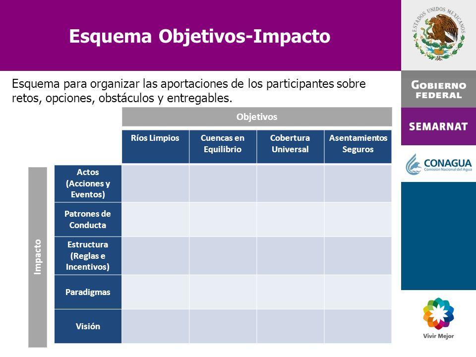 Esquema Objetivos-Impacto Ríos LimpiosCuencas en Equilibrio Cobertura Universal Asentamientos Seguros Actos (Acciones y Eventos) Patrones de Conducta