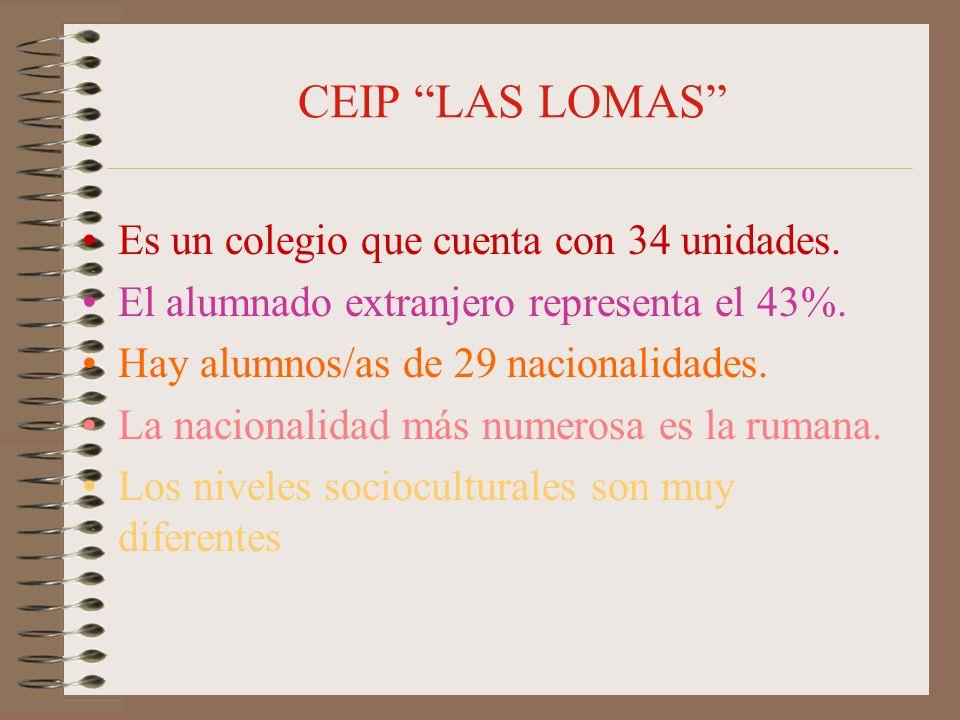 CEIP LAS LOMAS Es un colegio que cuenta con 34 unidades. El alumnado extranjero representa el 43%. Hay alumnos/as de 29 nacionalidades. La nacionalida