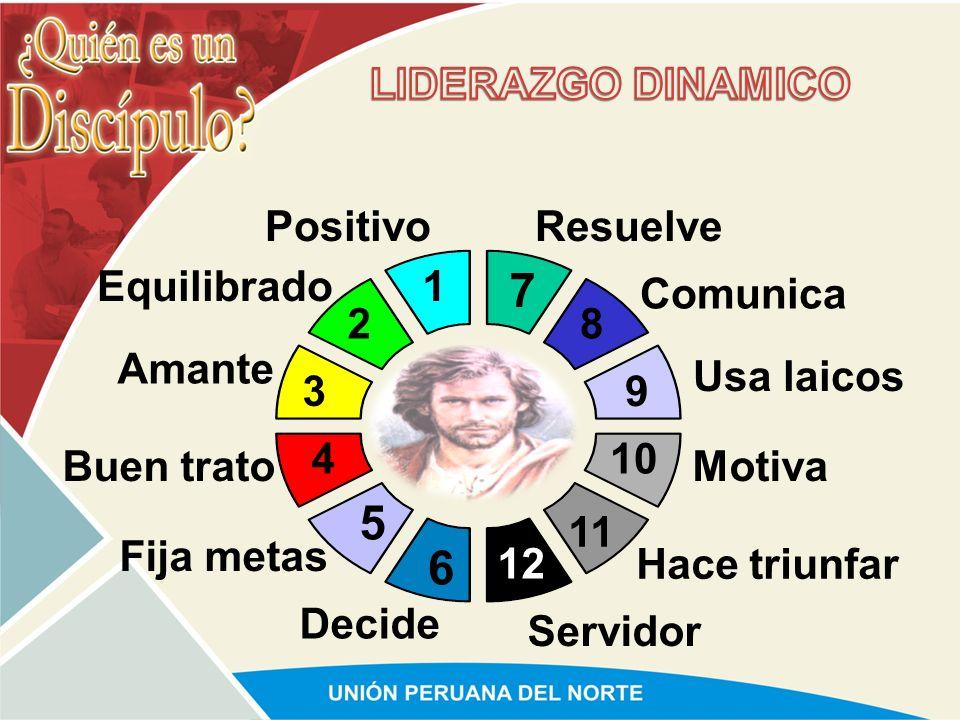LIDERAZGO EN EQUIPO COMPARTIR ESTIMULAR INTERACTUAR NEGOCIAR DELEGAR