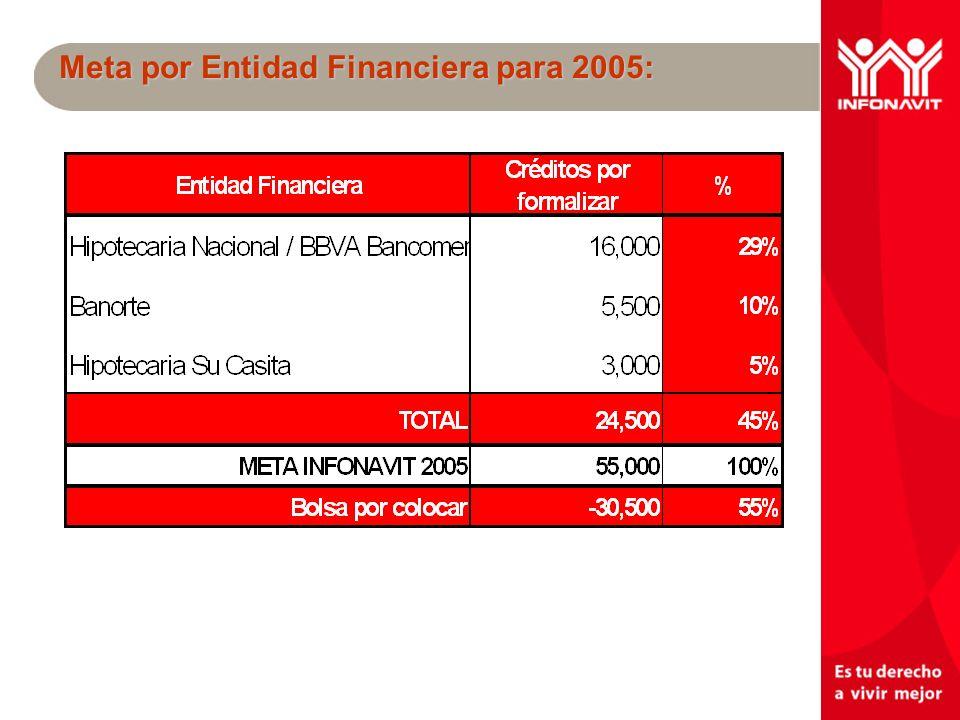 Un mejor INFONAVIT tu derecho a vivir mejor Meta por Entidad Financiera para 2005: