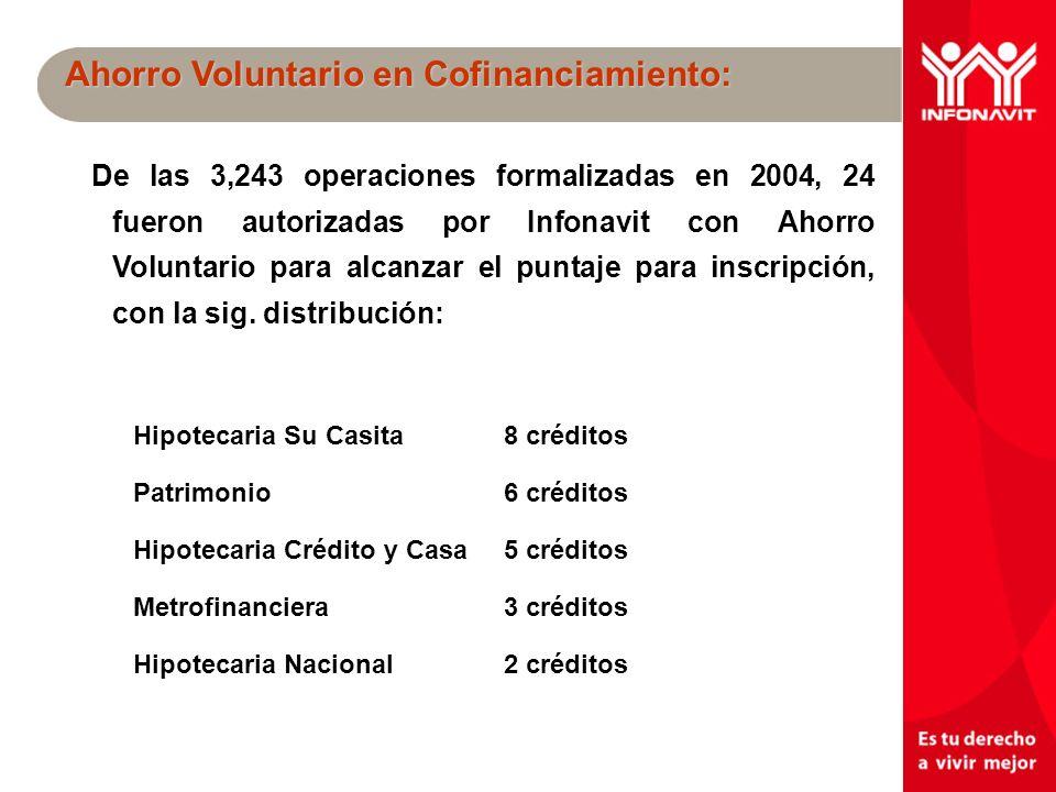 Un mejor INFONAVIT tu derecho a vivir mejor Ahorro Voluntario en Cofinanciamiento: De las 3,243 operaciones formalizadas en 2004, 24 fueron autorizadas por Infonavit con Ahorro Voluntario para alcanzar el puntaje para inscripción, con la sig.
