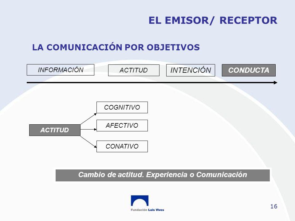 16 EL EMISOR/ RECEPTOR LA COMUNICACIÓN POR OBJETIVOS INFORMACIÓN ACTITUD INTENCIÓNCONDUCTA ACTITUD COGNITIVO AFECTIVO CONATIVO Cambio de actitud. Expe