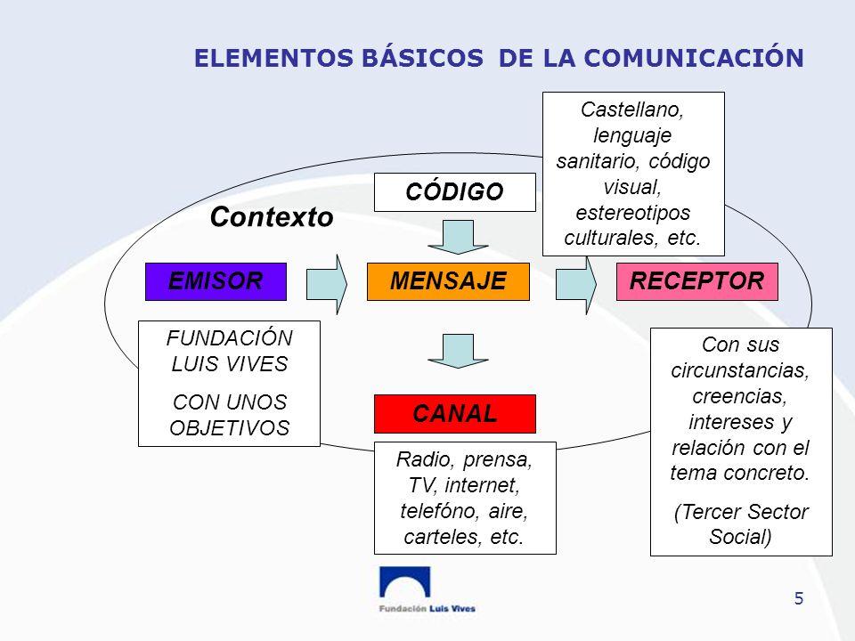 5 ELEMENTOS BÁSICOS DE LA COMUNICACIÓN CÓDIGO EMISORRECEPTORMENSAJE CANAL Contexto FUNDACIÓN LUIS VIVES CON UNOS OBJETIVOS Castellano, lenguaje sanita