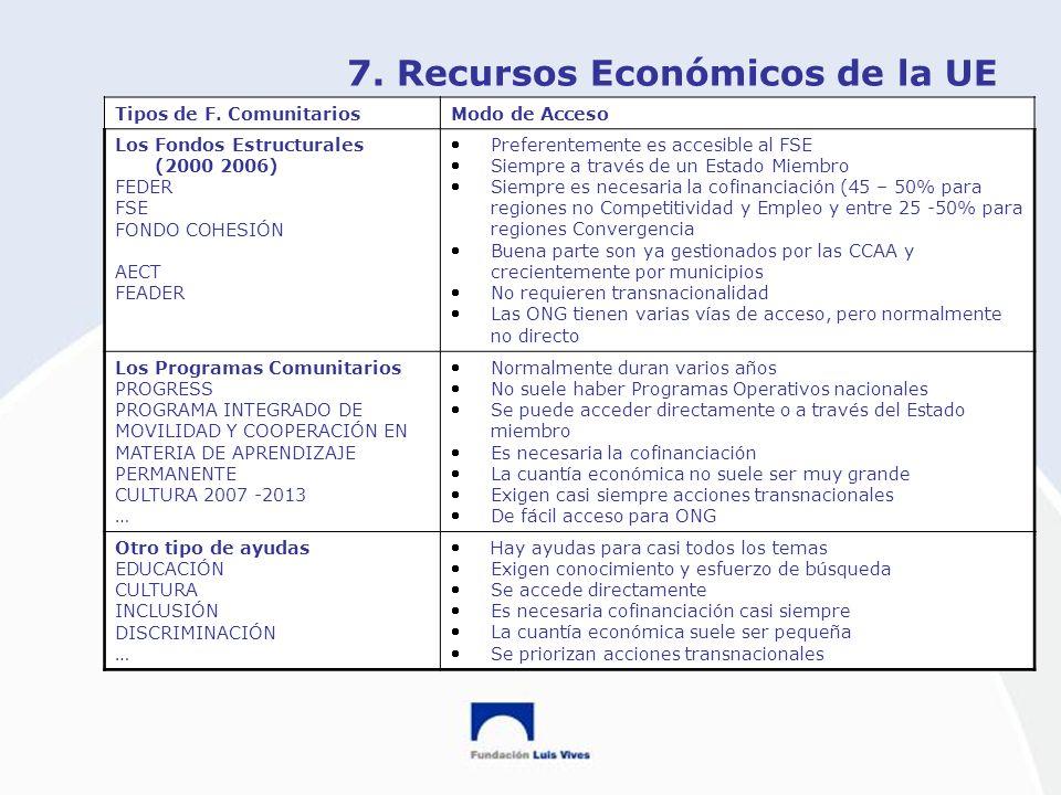 7. Recursos Económicos de la UE Tipos de F. ComunitariosModo de Acceso Los Fondos Estructurales (2000 2006) FEDER FSE FONDO COHESIÓN AECT FEADER Prefe
