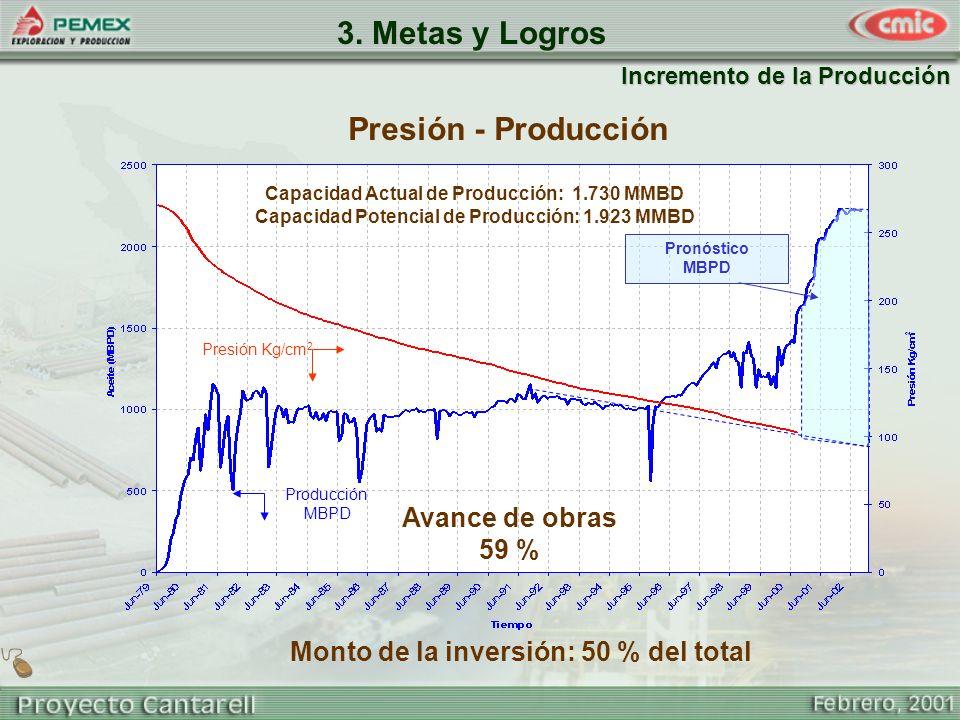 Incremento de la Producción Presión - Producción Producción MBPD Presión Kg/cm 2 Pronóstico MBPD Capacidad Actual de Producción: 1.730 MMBD Capacidad