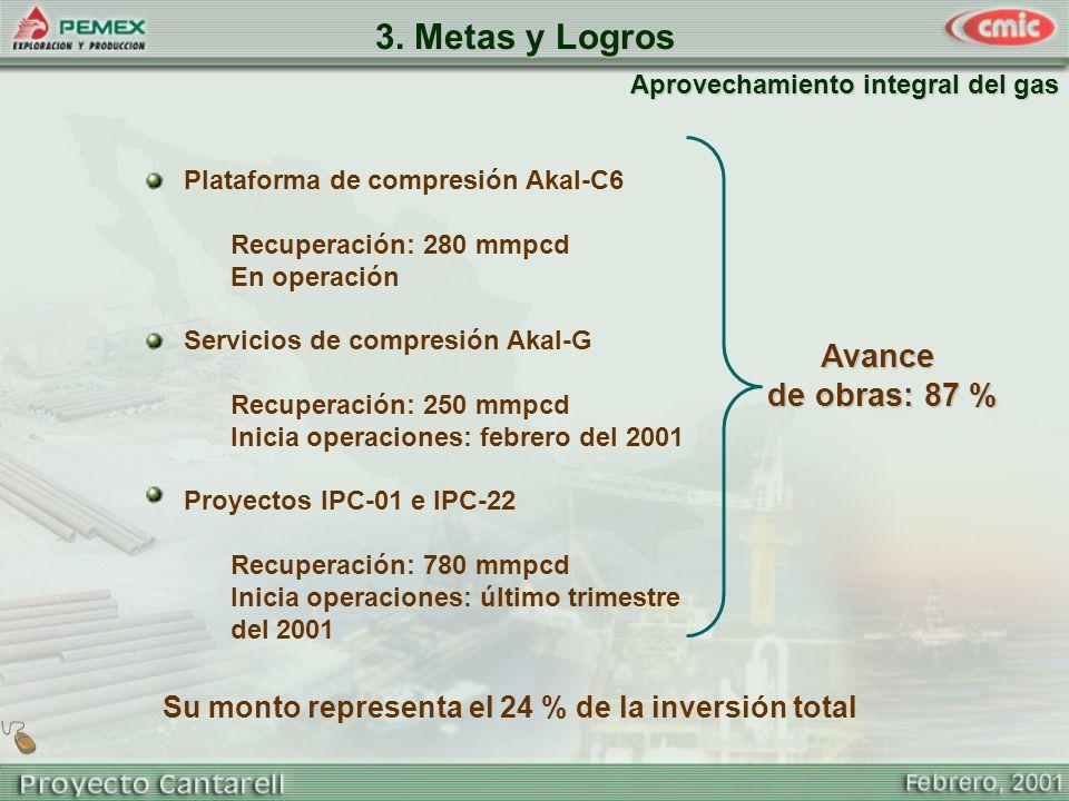 Aprovechamiento integral del gas Avance de obras: 87 % de obras: 87 % Su monto representa el 24 % de la inversión total 3. Metas y Logros Plataforma d