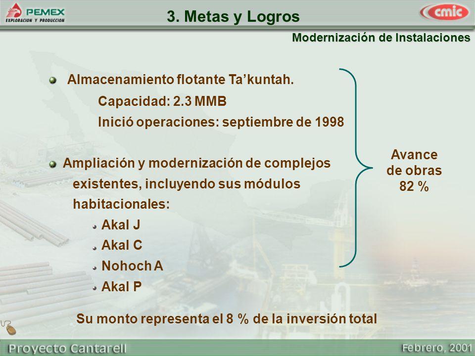 Modernización de Instalaciones Avance de obras 82 % Su monto representa el 8 % de la inversión total 3. Metas y Logros Almacenamiento flotante Takunta
